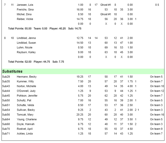Southern Hills | Ladies Individual Results