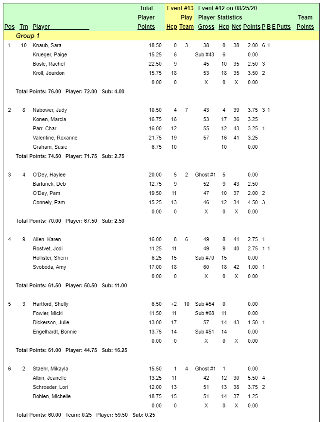 Southern Hills | Ladies' Individual Results